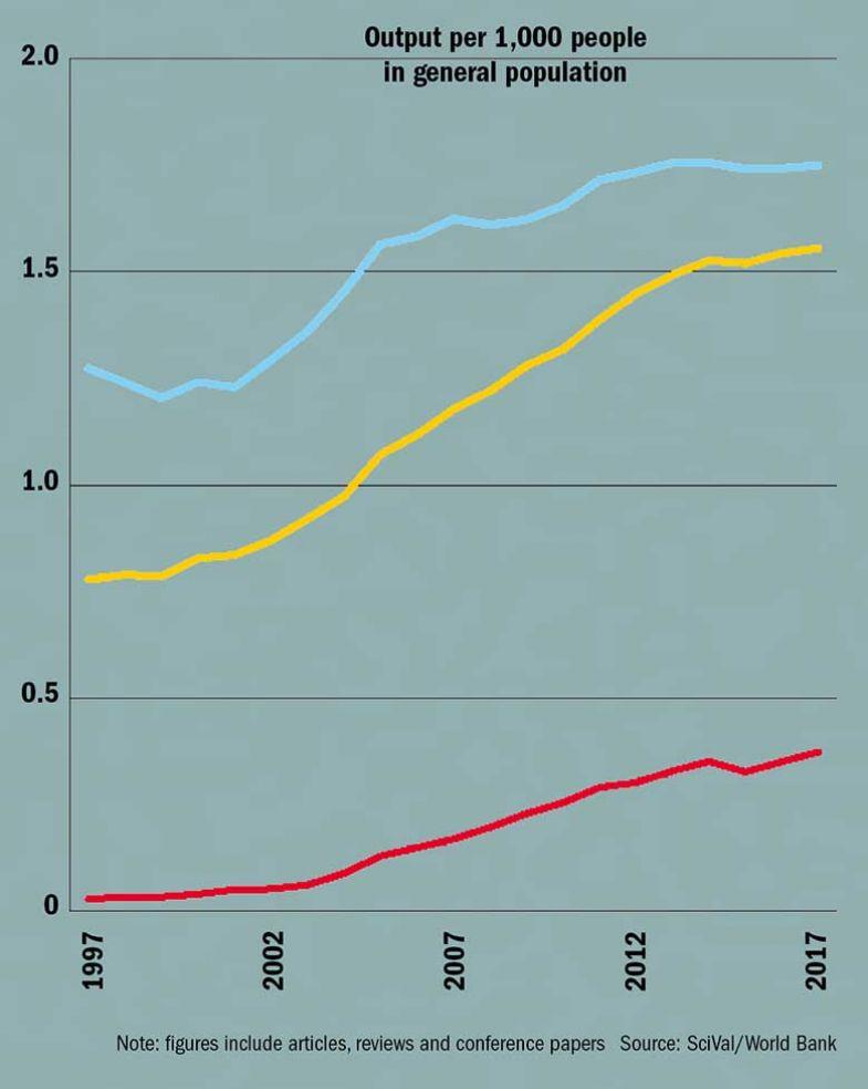 china-output-per-capita