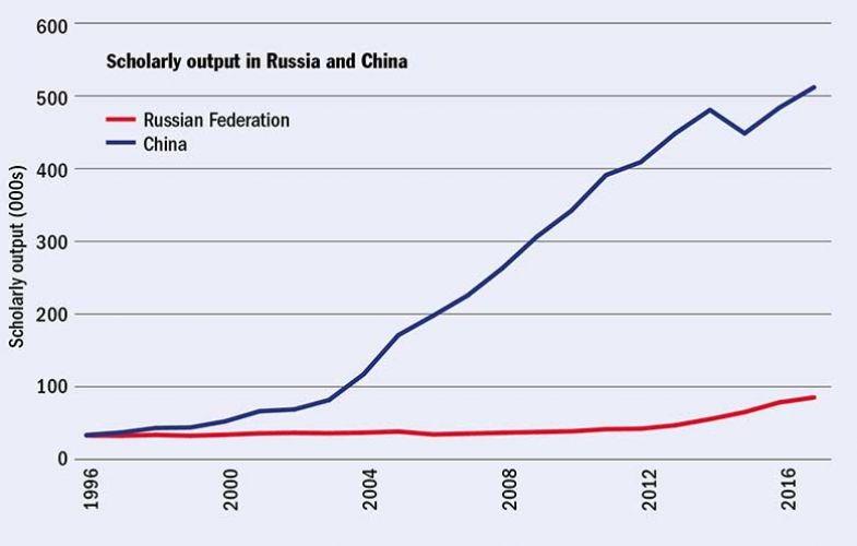 russia-china-output