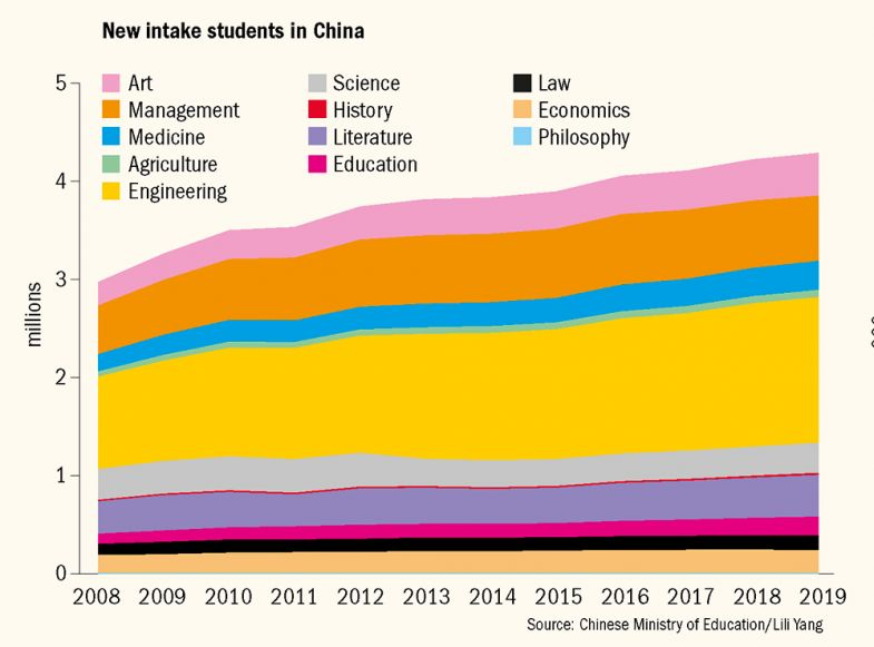 Graph showing number of new intake students in China by subject 2008-2019