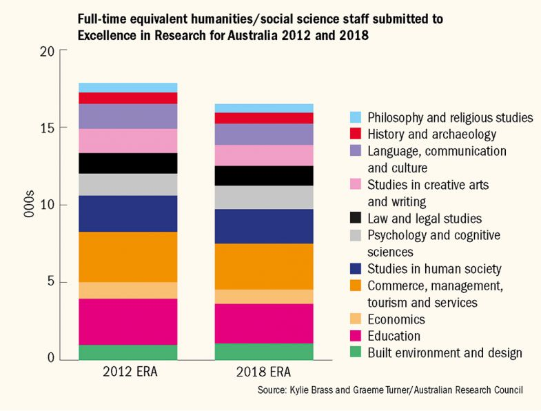 Graph showing numbers of full-time equivalent humanities/social science staff submitted to Excellence in Research for Australia 2012 and 2018