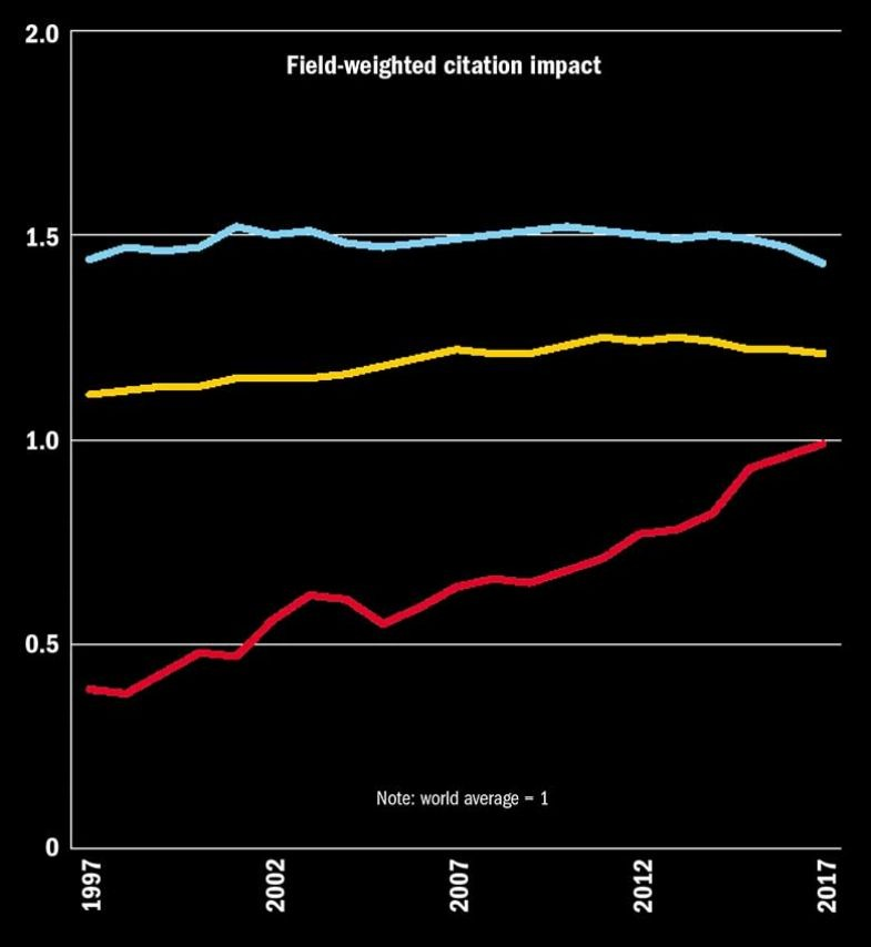 field-citation-impact