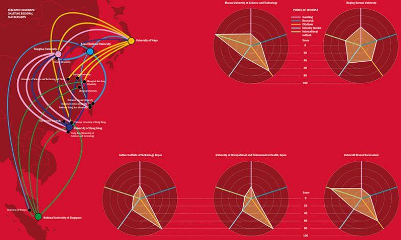 Asia rankings 2020 graphic