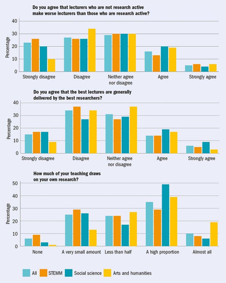 Survey respondents' views (three bar graphs)