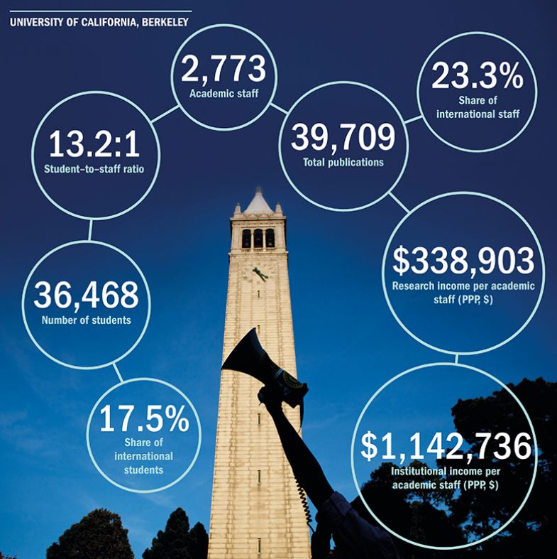 Berkeley at a glance