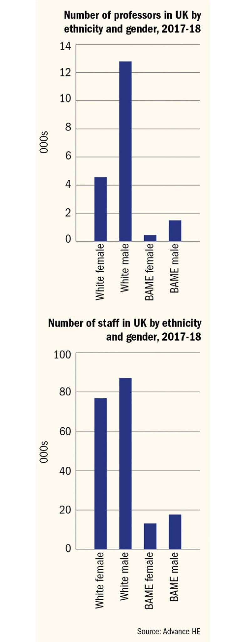 Number of professors and staff in UK by ethnicity and gender, 2017-18