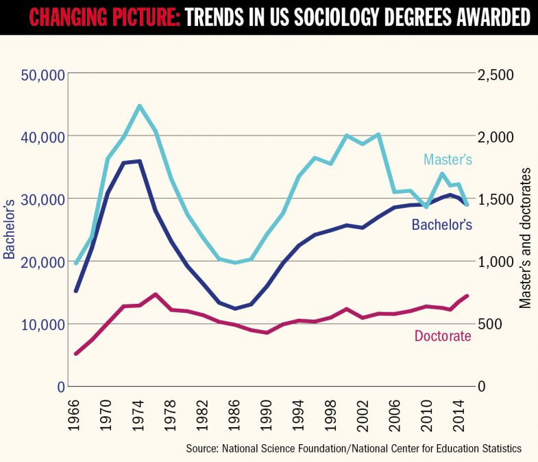 Graph - Changing picture: trends in US sociology degrees awarded