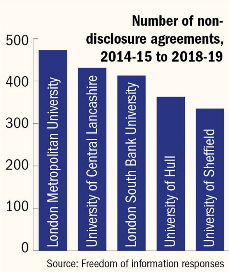 Bar chart of non-disclosure agreements