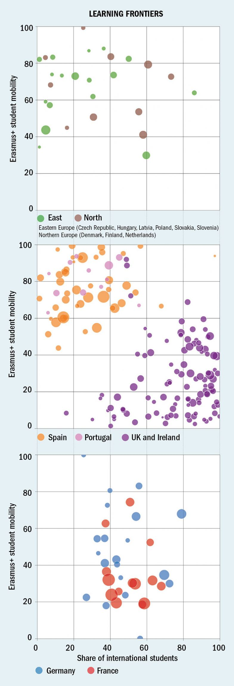Europe Teaching Rankings 2019 learning frontiers charts