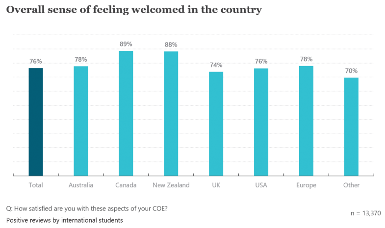Which country are international students most likely to recommend?