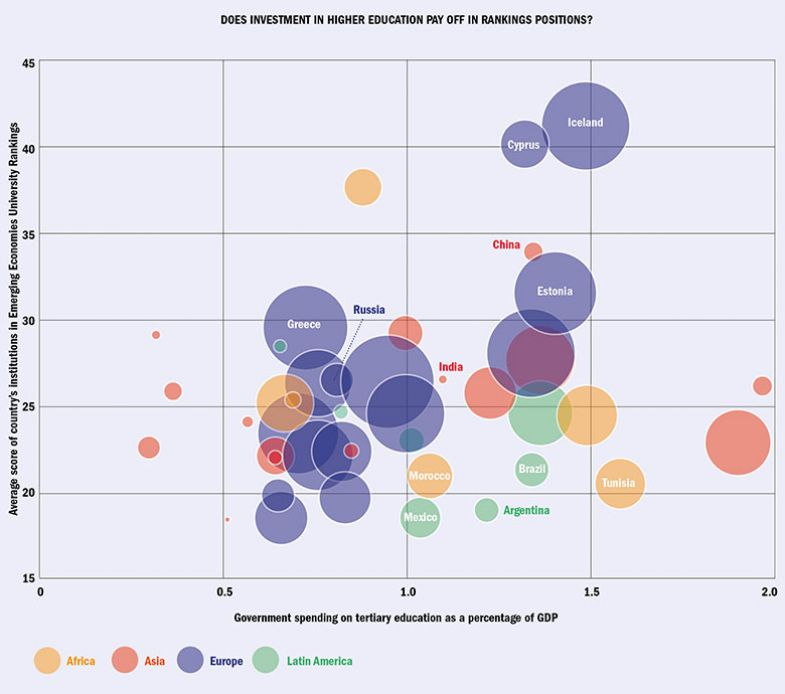 Emerging Economies 2020 graphic