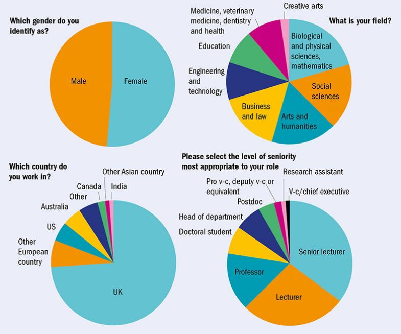 Four pie charts (survey respondents' views)