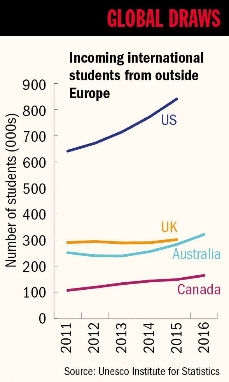 Global draws graph