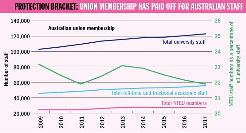 Graph: union membership has paid off for Australian staff