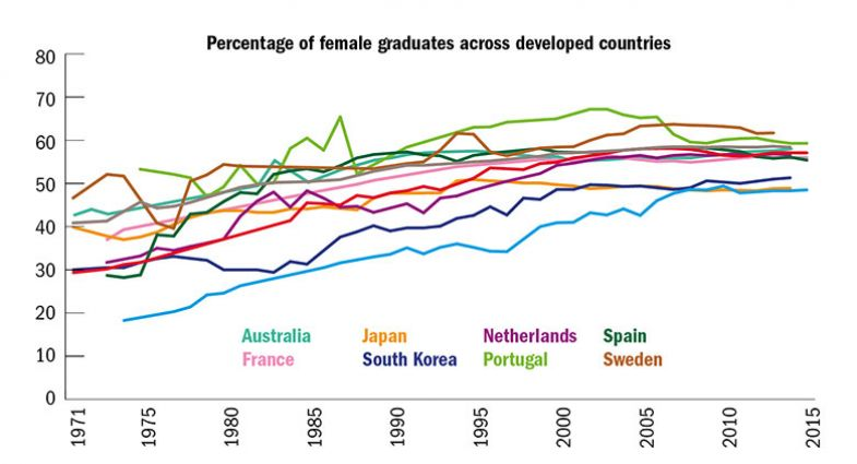 Percentage of female graduates across developed countries