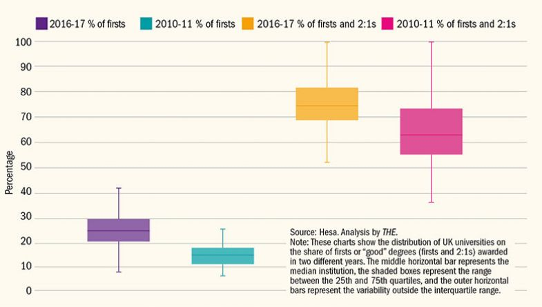 Distribution of UK universities for share of firsts and 'good' degrees