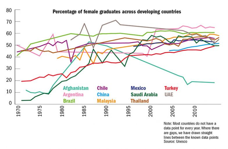 Percentage of female graduates across developing countries