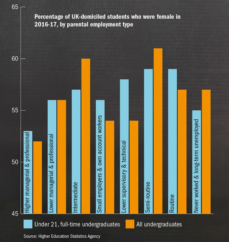 Percentage of UK-domiciled students who were female in 2016-17, by parental employment type
