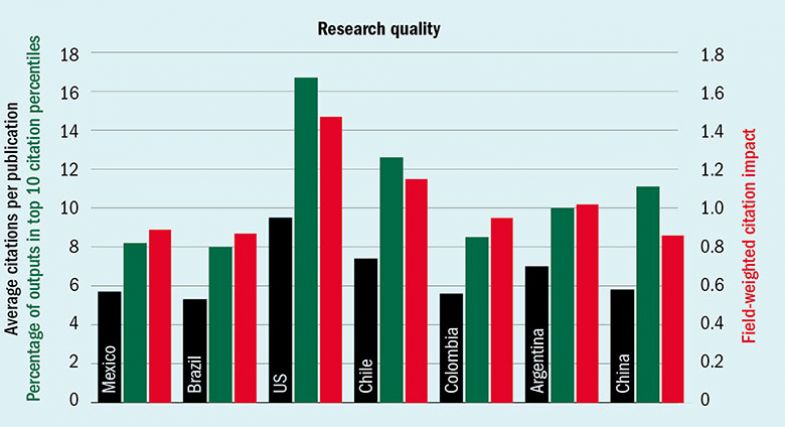 Research quality