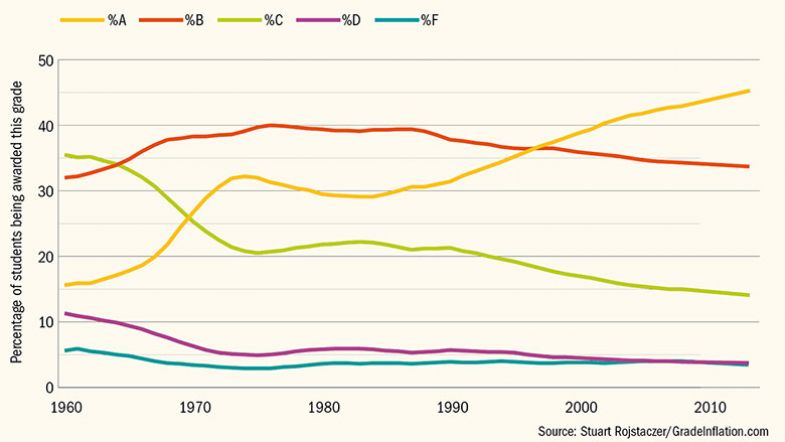 Grade distribution in US four-year colleges over time