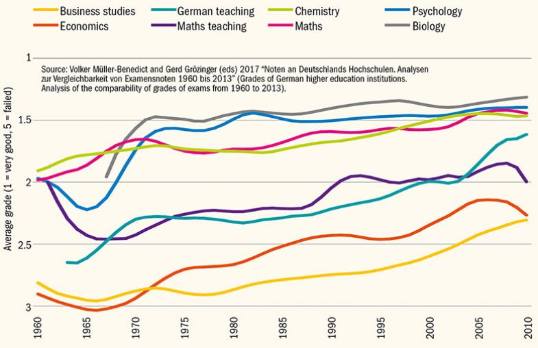 German grading over time in six disciplines