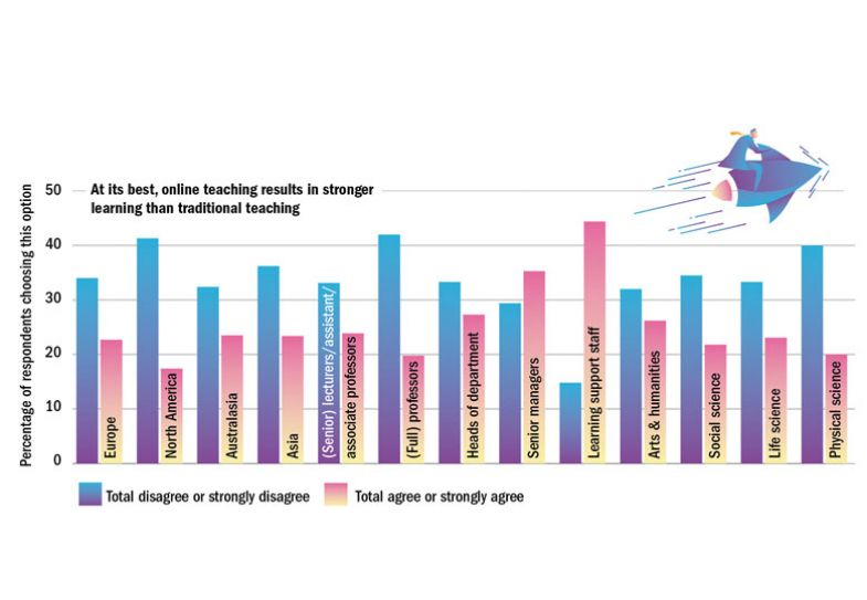 Graph graphic, At its best, online teaching results in stronger learning than traditional teaching