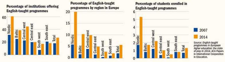 Graph: global lingo