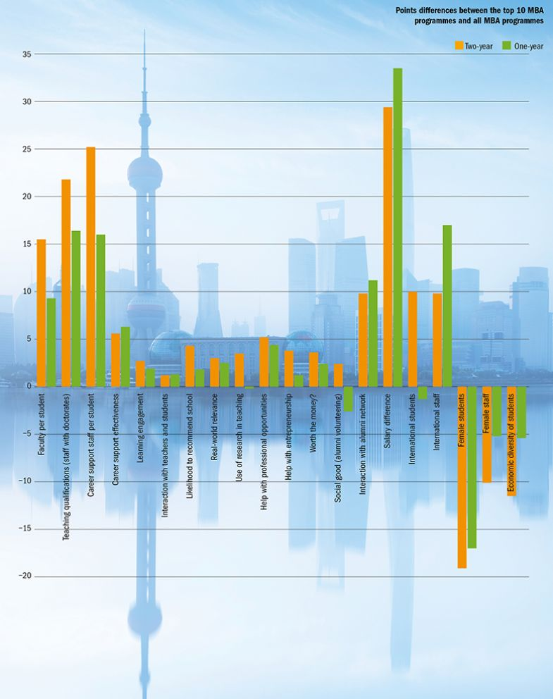 Graph: where top MBA programmes stand out