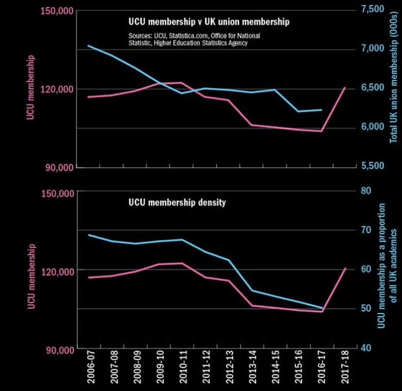 Graph: UCU membership compared with union membership in the UK overall