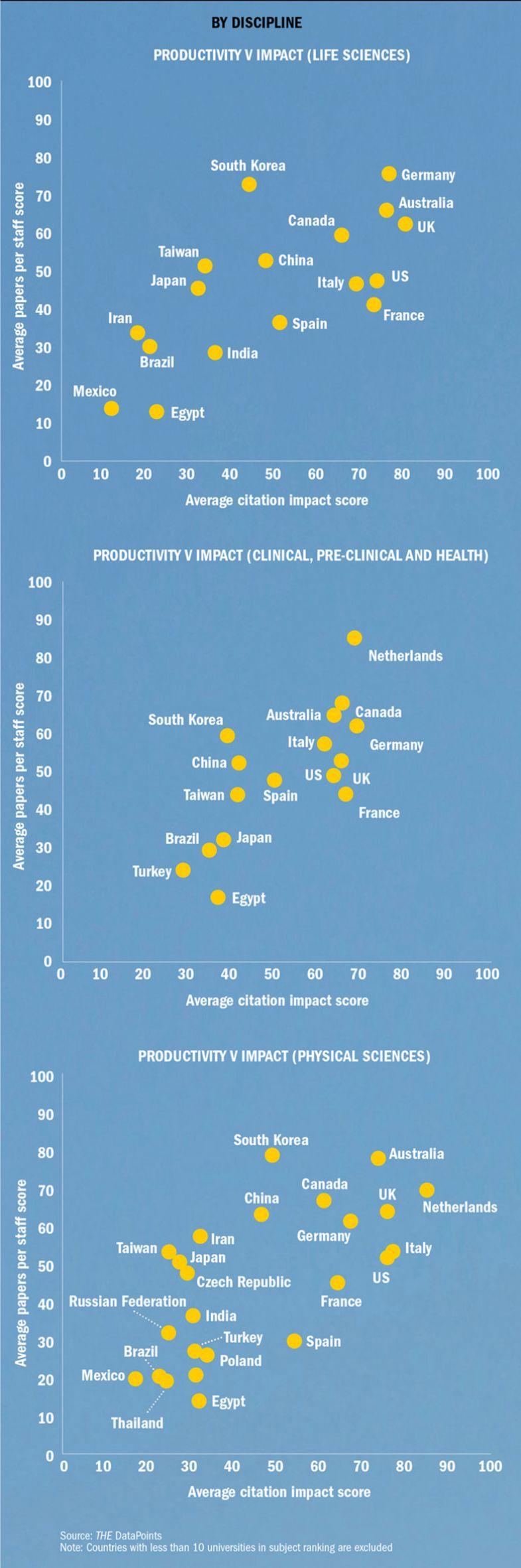 Productivity versus impact