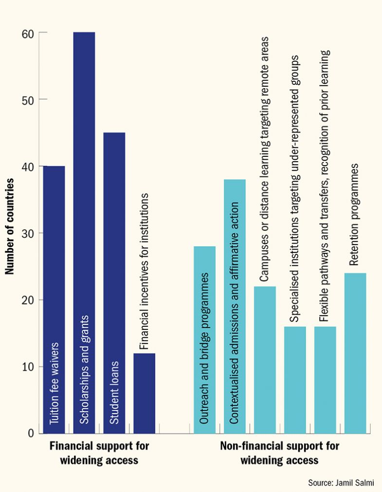 Graph: support for widening access