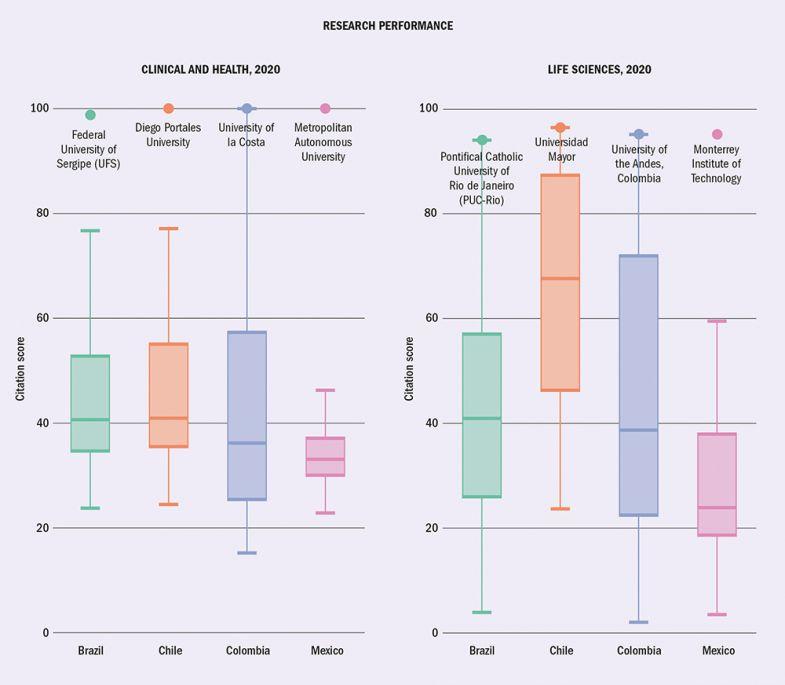 Latin America Rankings graphic 2020
