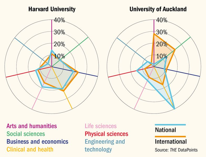 A snapshot of two universities