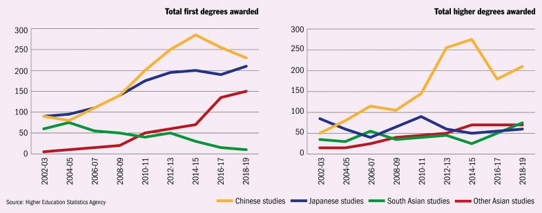 Overview of Asian studies degrees in the UK
