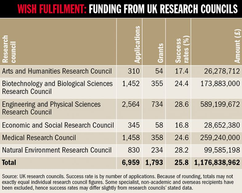 Graph: funding from research councils
