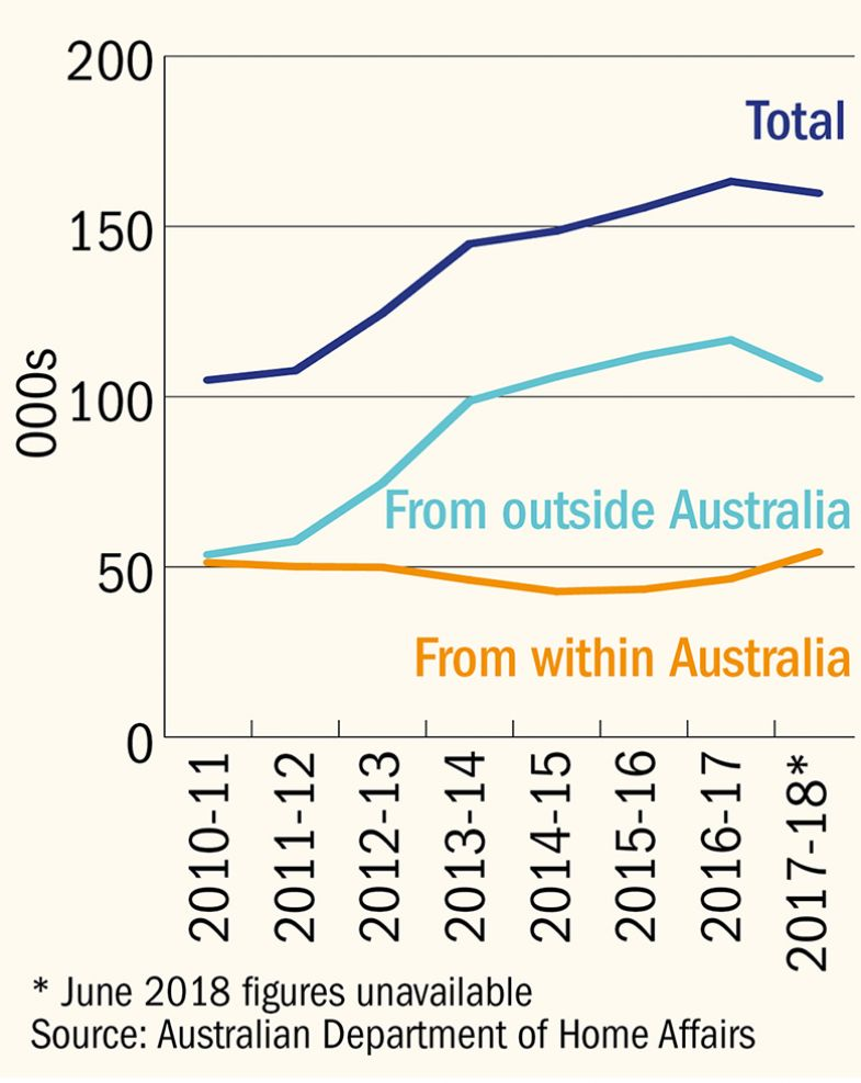 Foreign students applying for Australian higher education visas (small)