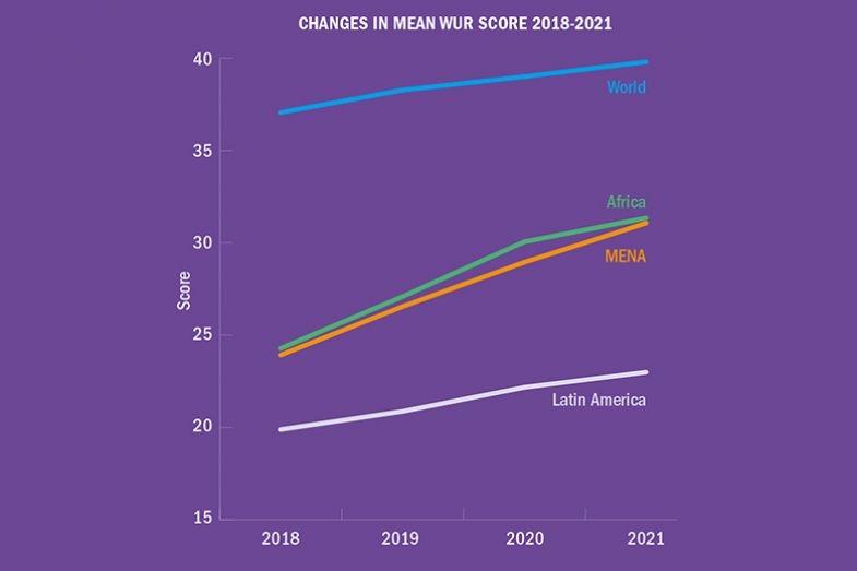 Changes in mean WUR score 2018-2021