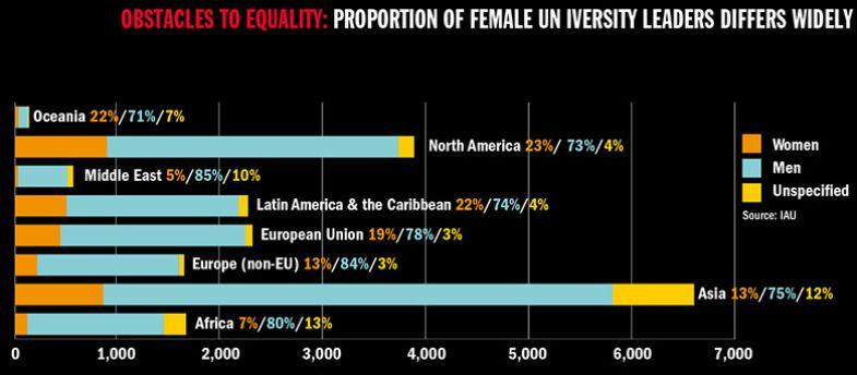 Female university leaders chart