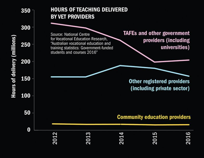 Hours of teaching delivered by VET providers