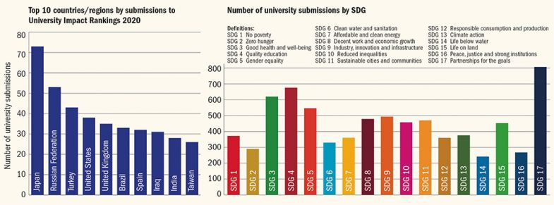 Global entries to latest THE University Impact rankings