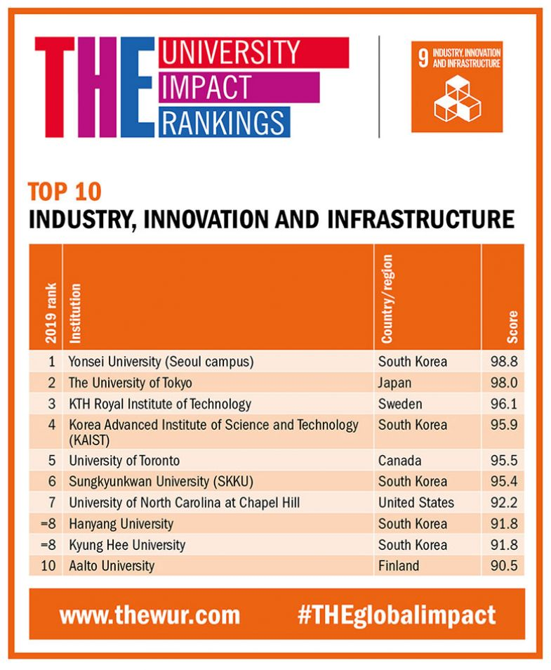 Industry, innovation and infrastructure elite