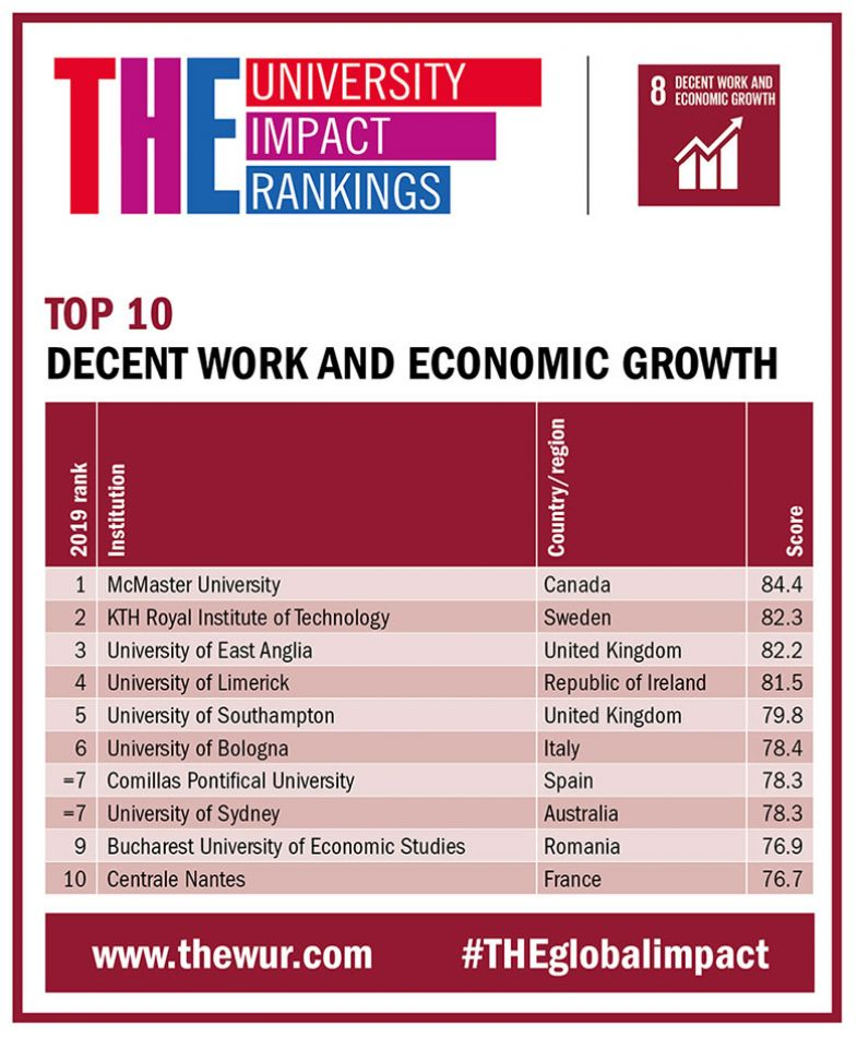 Top countries for 'decent work and economic growth'