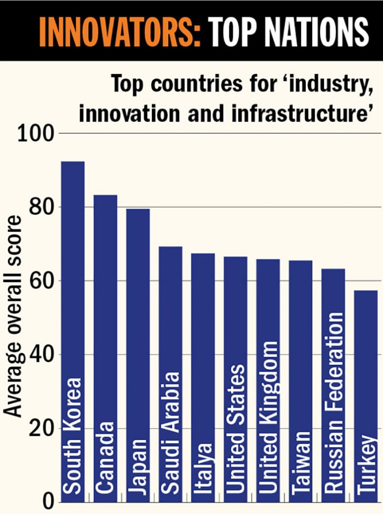 Innovators: top nations