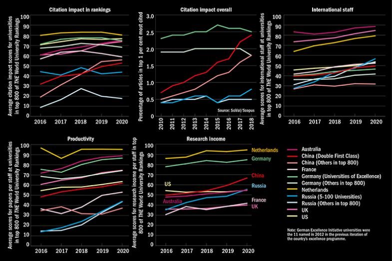 Line graphs comparing countries and excellence initiatives, showing citation impact, international staff levels, productivity and research income.