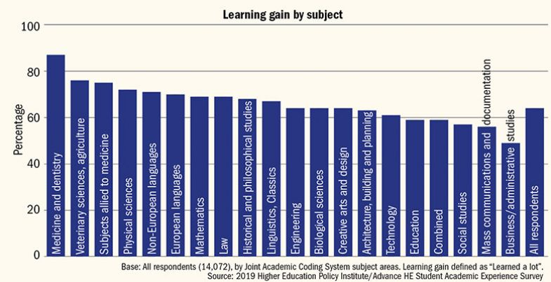 Student satisfaction by subject