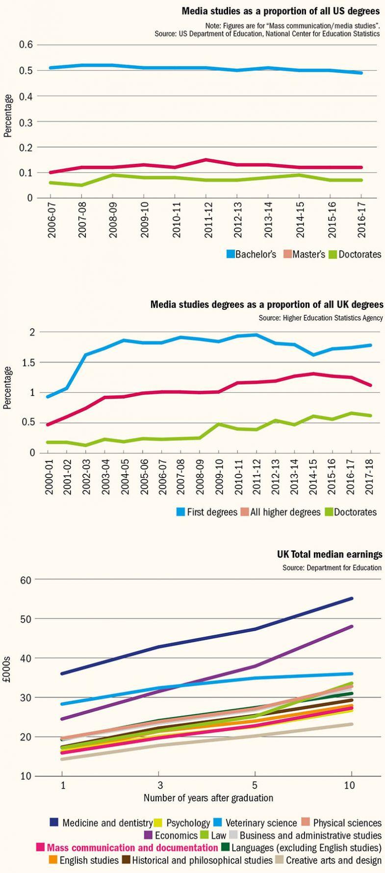 Media studies graph