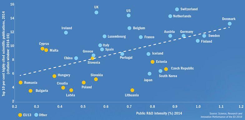 EU13 punch below their public R&D weight