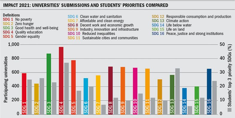 Graphic of universities' submissions and students' priorities compared, SDGs