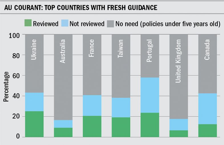 Graphic of top countries with fresh guidance on SDG policy