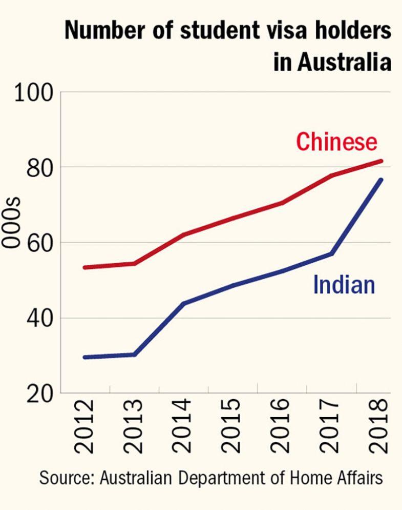 Number of student visa holders in Australia