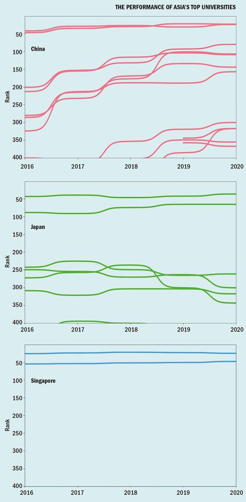 Performance of Asia's top universities